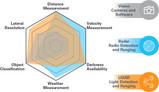 LIDAR的主要设计考量