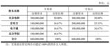 <font color='red'>京东方</font>计划1亿元受让北方华创持有的电控产投16.67%股权