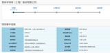 华米OV存储芯片供应商普冉半导体<font color='red'>科</font>创板IPO获受理