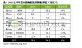 <font color='red'>中国</font>大陆面板市占率攀至38%,出货量以京东方为首