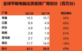 平板电脑市场持续复苏, 2020年<font color='red'>Q2</font>平板电脑市场增长率创新高
