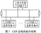 基于MSP430系列单片机的<font color='red'>CAN总线</font>接口转换卡设计