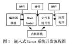 Linux向目标系统<font color='red'>AT</font>91RM9200的移植方法与应用优势分析