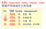 "ISO 26262认证之路,半导体厂商如何做到汽车级""功能安全"""
