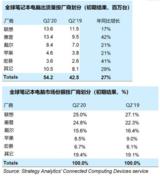 Q2笔记本电脑出货量猛增,联想和<font color='red'>惠普</font>占据50%的市场份额