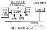<font color='red'>CAN总线</font>与MSP430红外检测系统电路