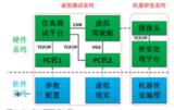 基于<font color='red'>NI</font> EVS和PXI的机器视觉辅助驾驶系统开发