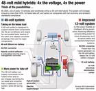 车载供电系统发展方向:48V与分布式