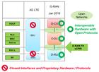 为什么5G O-RAN需要合规性和互操作性测试