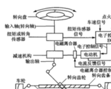 基于PIC18F458与OSEK/VDX的电动助力转向系统设计方案