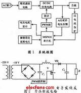 基于MSP430单片机的开关稳压<font color='red'>电源设计</font>