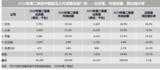 IDC发布二季度中国<font color='red'>可穿戴</font>设备市场报告,华为斩获第一