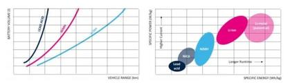 锂离子电池管理系统如何保障电动汽车电池组
