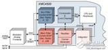 <font color='red'>英飞凌</font>基于ARM Cortex-M4内核XMC4000微控制器