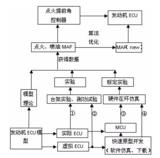基于PXI的发动机ECU硬件在环仿真系统解析