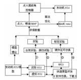 基于PXI的发动机ECU硬件在环仿真系统