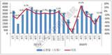前8月中国市场<font color='red'>5G</font>手机出货量9368万部,占市场约五成