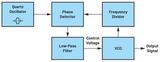 技术文章—驱动高压锁相环频率合成器电路的VCO