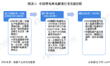 预见2020:《2020年中国锂电池<font color='red'>电解液</font>产业全景图谱》
