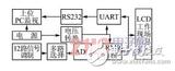 基于<font color='red'>ARM</font>9和μC/OSII高速实时多任务数据采集的智能化设计