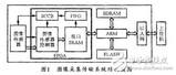 基于ARM和<font color='red'>FPGA</font>实时图像采集传输系统的设计