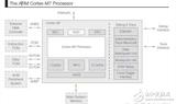探索ARM Cortex-M7核心:为明日<font color='red'>物联网</font>预做准备