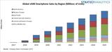 SA:2020年eSIM<font color='red'>智能手机</font>在<font color='red'>西欧</font>的渗透率达到32%