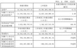 <font color='red'>长电科技</font>前三季度净利润润7.64亿元,同比扭亏为盈