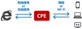 <font color='red'>5G</font>名词解释:什么叫CPE