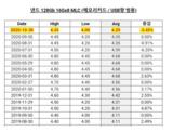 <font color='red'>内存</font>受断供华为影响,全球价格暴降 9%