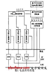 <font color='red'>ZigBee</font>实现多用户智能电表