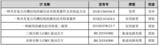 英唐智控拟取得<font color='red'>上海</font>芯石40%股权,加码SiC功率器件