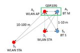 WLAN、蓝牙、<font color='red'>ZigBee</font>和Thread如何在2.4 GHz频段实现共存
