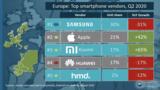 <font color='red'>华为</font>手机份额被瓜分,手机厂商备货或致芯片短缺严重