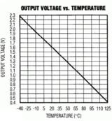 <font color='red'>温度传感器</font>MAX6613设计的<font color='red'>温度</font>采集系统原理解析