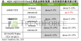 晶圆代工产能紧缺!<font color='red'>NAND</font> Flash控制器将涨价15~20%