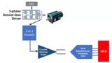 工业BLDC系统,如何精准测量电机的扭矩和速度?