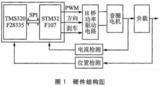 <font color='red'>DSP</font>和ARM的音圈电机伺服控制系统设计
