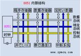 MCS-<font color='red'>51单片机</font>的内部结构介绍