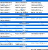 """2020上海市""""专精特新""""名单出炉:韦尔、<font color='red'>闻</font><font color='red'>泰</font>电子等上榜"""