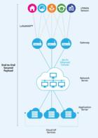 为什meLoRa将是IoT的关键糺i? /></a></div> <div class=