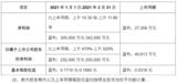 <font color='red'>华星光电</font>净利润同比增15倍 TCL科技Q1净利润预增470%-520%