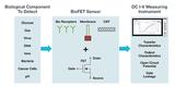 4200A-SCS参数分析仪简化BioFETs DC I-V表征的四种方式