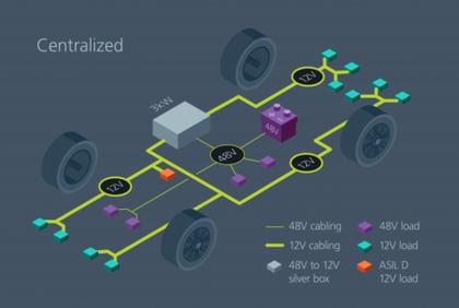 通过模块化方法解决汽车48V电源架构的电气化挑战