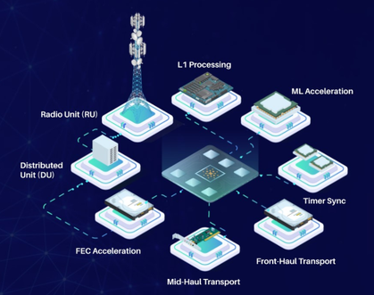 5G市场对于RISC-V的机会有多少?从基站到手机