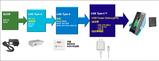 新一代AC/DC ZVS高功率密度USB PD解决方案