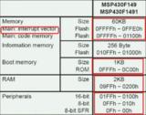MSP430<font color='red'>单片机</font>的FLASH与存储器结构(1)