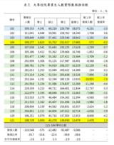 <font color='red'>台湾</font><font color='red'>半导体</font>人才危机怎样破局?