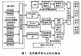 ARM和<font color='red'>FPGA</font>的光纤信号分析仪设计