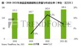 受IC缺料及三星淡出供应,第一季面板出货季减8.6%
